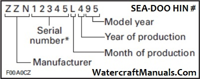 Sea-Doo Hull Identification Number Decode