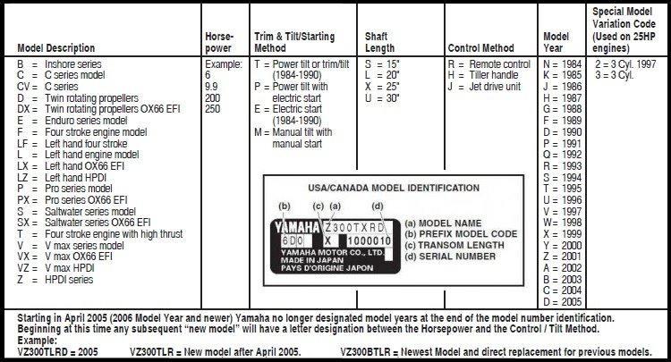 Yamaha Outboard Motor Service and Repair Manuals 1995 - 2006 on yamaha outboard steering diagram, yamaha 90 hp outboard diagram, brake schematic diagram, yamaha 150 outboard wiring diagram, motorcycle schematic diagram, yamaha wiring harness diagram, boat ignition switch wiring diagram, bmw schematic diagram, yamaha marine outboard wiring diagram, mercury outboard motor schematic diagram, yamaha vega force wiring diagrams, yamaha outboard lower unit diagram, yamaha v star 650 carburetor diagram, yamaha carburetors exploded views, honda schematic diagram, minn kota schematic diagram, yamaha 703 remote control wiring diagram, tohatsu outboard wiring diagram, suzuki schematic diagram, home schematic diagram,