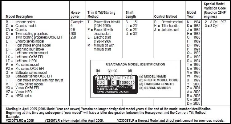Yamaha Outboard Motor Service and Repair Manuals 1995 - 2006